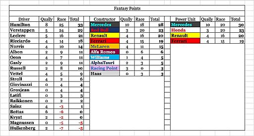 Click image for larger version  Name:Fantasy points.jpg Views:6 Size:105.3 KB ID:63432