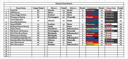 Click image for larger version  Name:Event team scores.jpg Views:10 Size:152.6 KB ID:68298