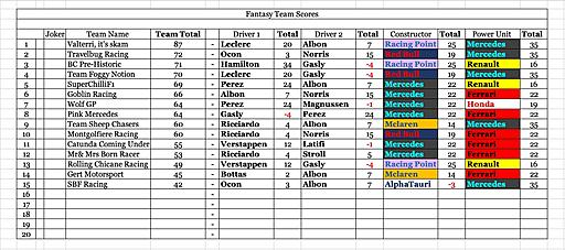 Click image for larger version  Name:Team Scores.jpg Views:13 Size:191.8 KB ID:65239